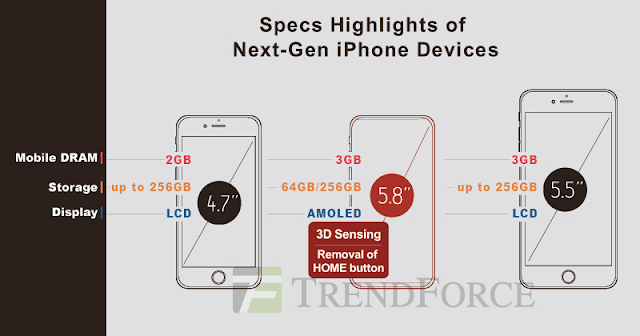 iPhone 8 to come with 3D Sensing technology,3GB RAM, 64GB/256GB Storage Options and priced above $ 1000: Trendforce