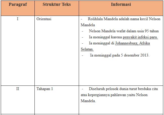 Tugas Bahasa Indonesia Kelas Xii Halaman 65 Semester 1
