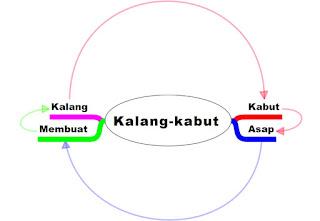 Lingkaran Kalang-Kabut