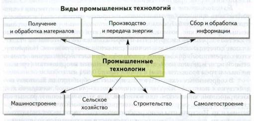 Технология и труд как часть общечеловеческой культуры реферат 7101