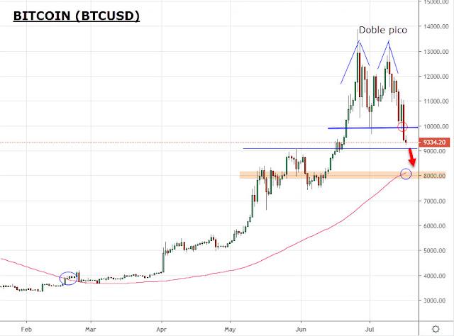 Bitcoin Evolución y Tendencia