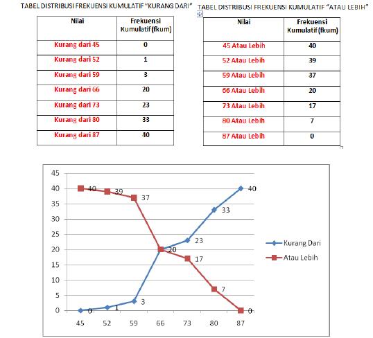 STATISTIKA KARTIKA: BAB3 Distribusi Frekuensi & Grafik