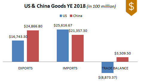 US & China Trade Balance for Year Ended 2018
