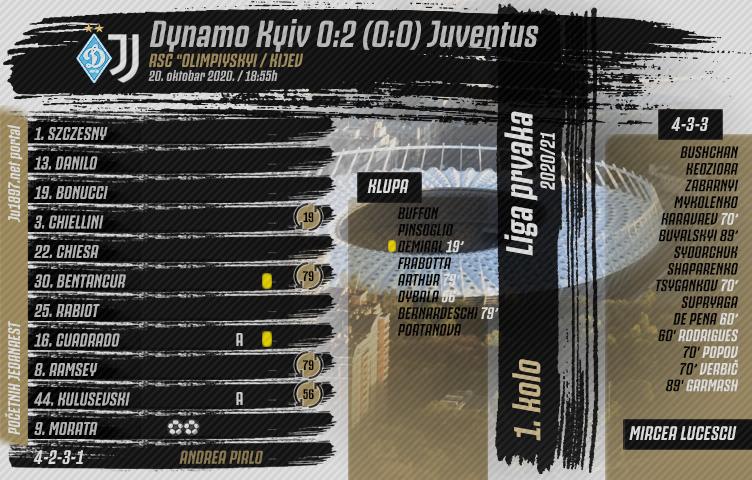 Liga prvaka 2020/21 / 1. kolo / Dynamo Kyiv - Juventus 0:2 (0:0)