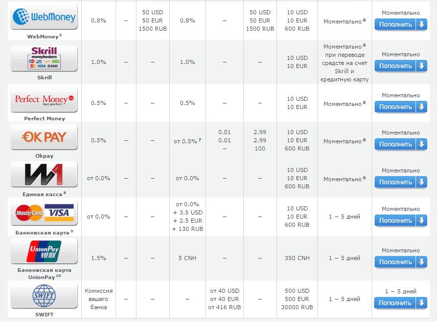 Способы ввода вывода на РВД Маркетс