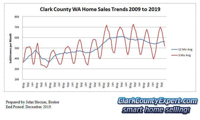 Clark County Home Sales December 2019- Units Sold