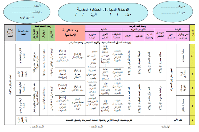 توازيع مجالية محينة للمستوى الرابع ابتدائي وفق مستجدات 2020-2021