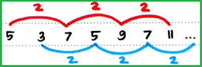 informasi cara dan trik untuk menjawab pola Bilangan CPNS
