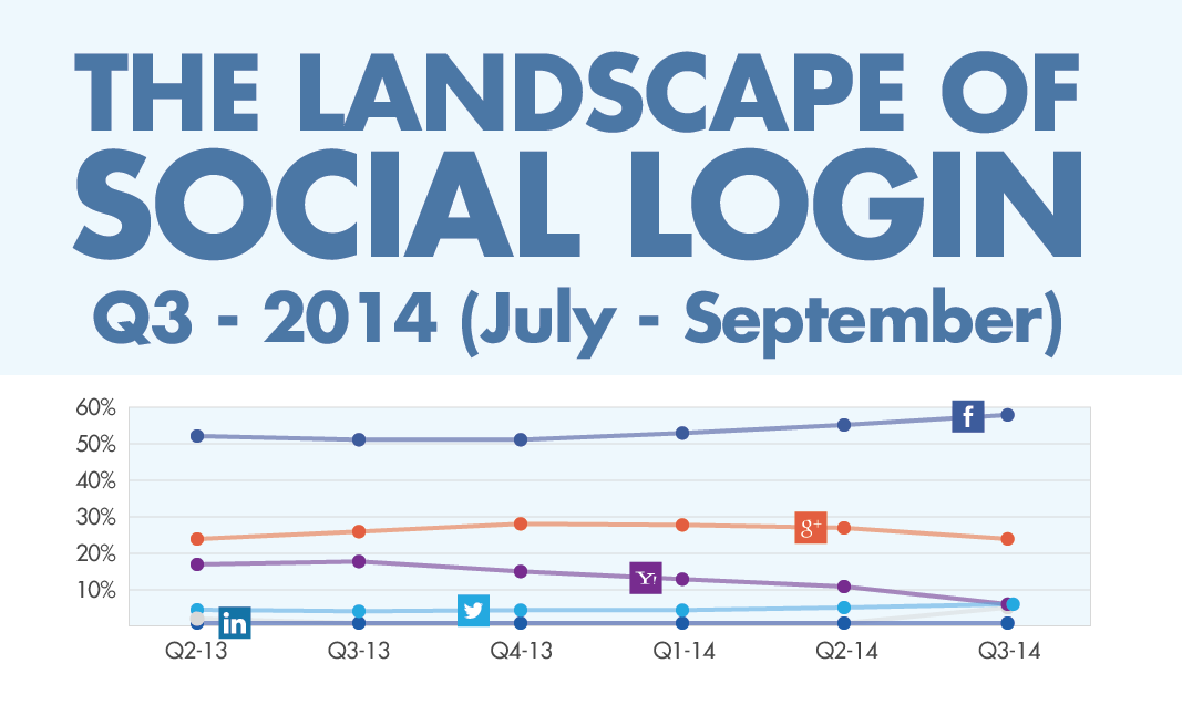 Infographic: Facebook responsible for 58 percent of social logins in Q3 2014 - study