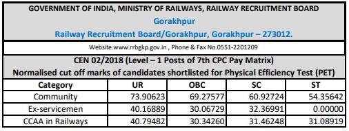 RRBrailway.com Group D 2018 Cutoff: Gorakhpur
