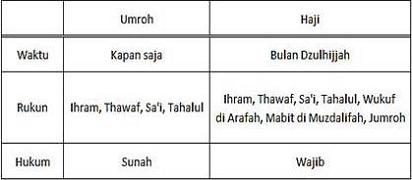 Ini Dia Perbedaan Haji dan Umroh