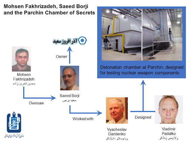 Borji was involved in explosive experiments for nuclear weapons at the notorious Parchin site. The NCRI has gone much further, stating that Borji was actually responsible for the design and construction of the two explosive chambers at Parchin that the Amad team used for implosion-related experiments, and that Borji worked closely with Amad's hired-gun Ukrainian experts, Vyacheslav Danilenko and Vladimir Padalko, on systems intended for nuclear weapons
