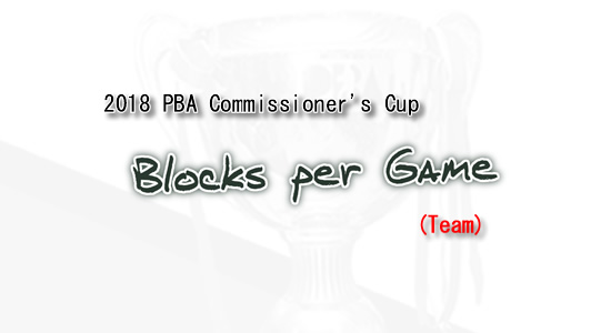 List of Blocks per game leaders 2018 PBA Commissioner's Cup (Team)