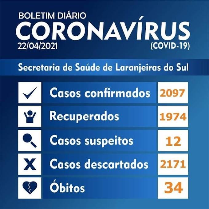 Laranjeiras do Sul: 22 casos de Covid-19 nas últimas 24 horas