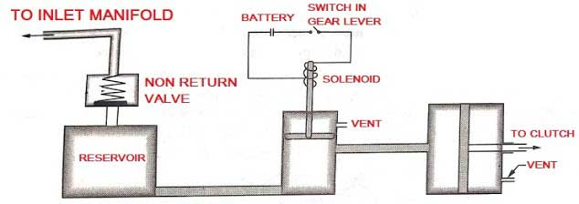 Vacuum Clutch