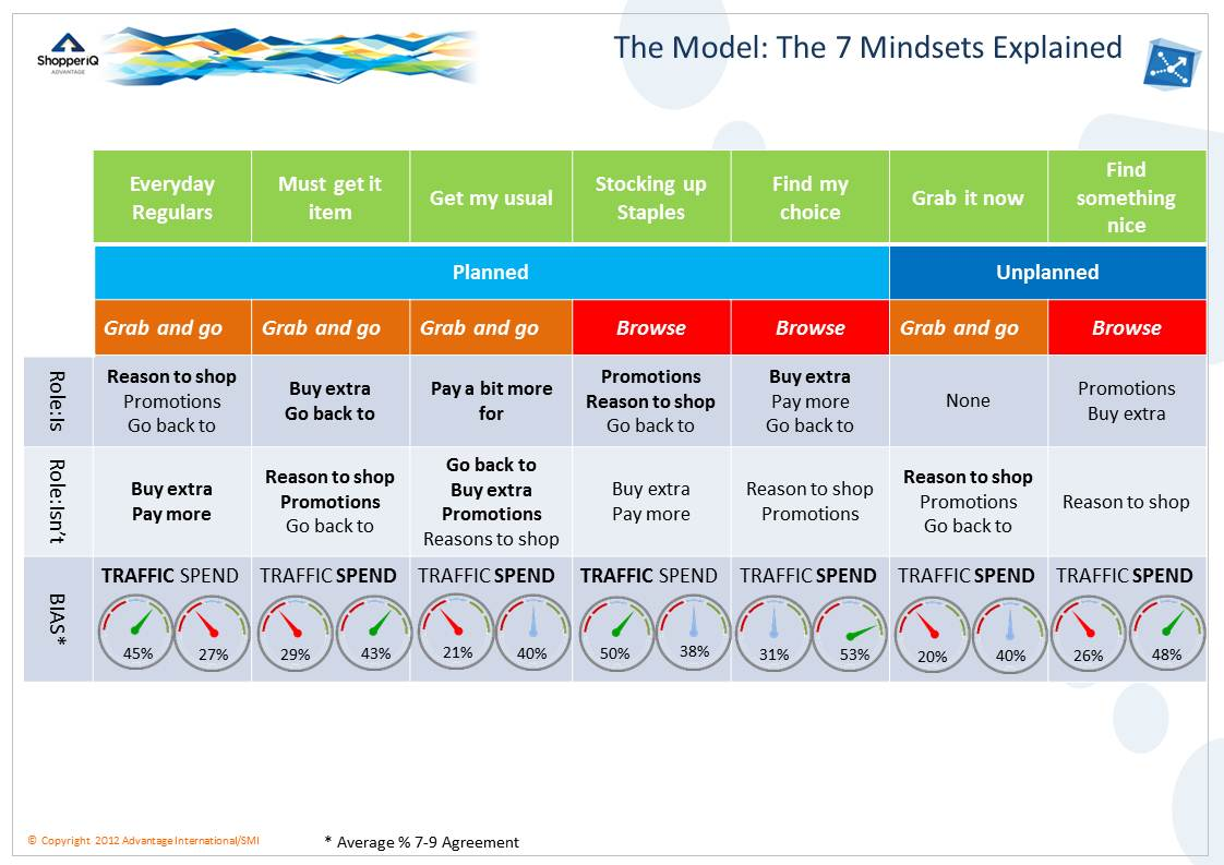 This The New Model Help Us Think About Category Role And Strategy