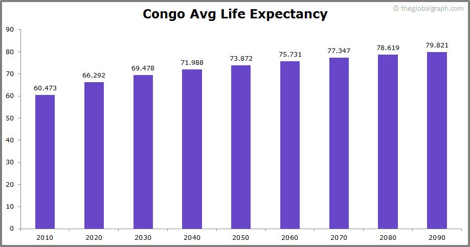 Congo  Avg Life Expectancy