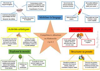 compétences programme maternelle
