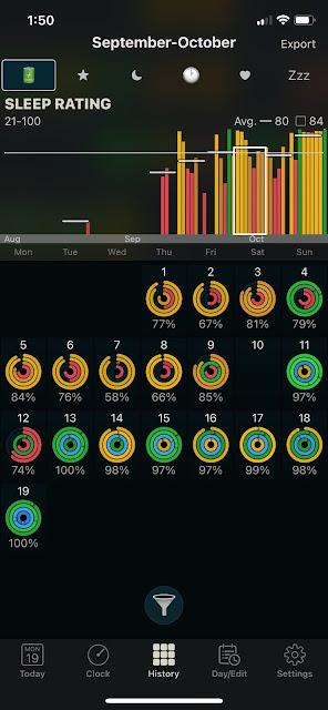 Sleep Rating