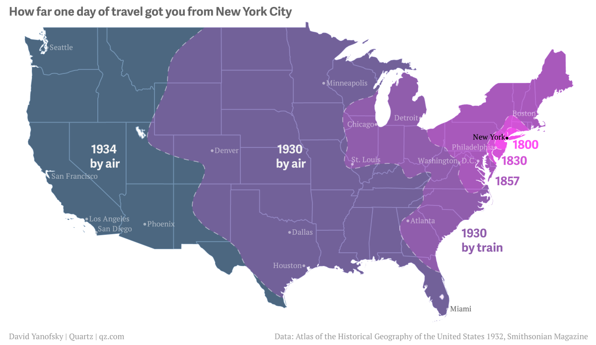How far one day of travel got you from New York City