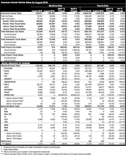 Honda August Sales Report