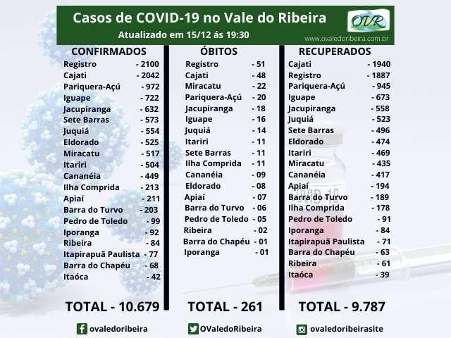 Vale do Ribeira soma 10.679 casos positivos, 9.787 recuperados e 261 mortes do Coronavírus - Covid-19