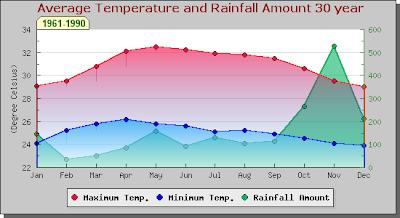 Weather statistics Koh Samui, Thailand