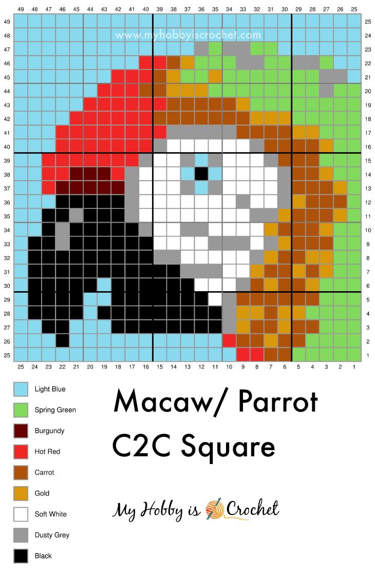 Macaw/Parrot C2C Graph