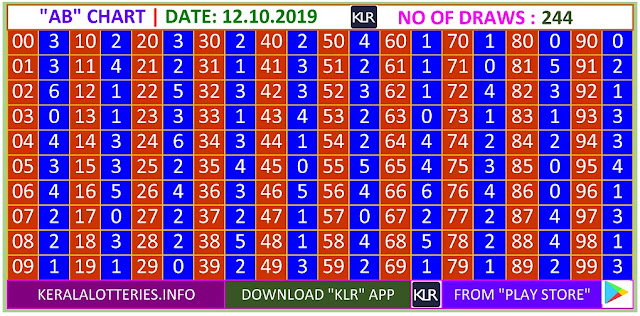 Kerala Lottery Winning Number Trending and Pending  AB chart  on 12.10.2019