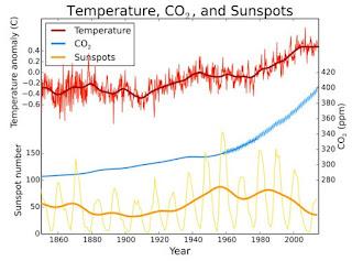 Temperatur cuaca dari tahun 1860 - 200