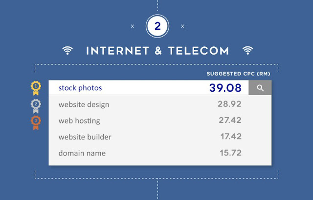 Most expensive keywords for Internet & Telecom in Malaysia