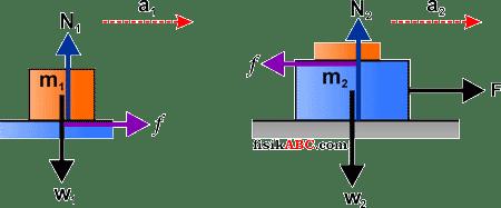 Kumpulan Contoh Soal dan Pembahasan Tentang Gaya Gesek materi mekanika dinamika translasi