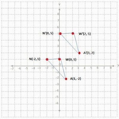B. Translasi (x + 2, y + 4) www.simplenews.me