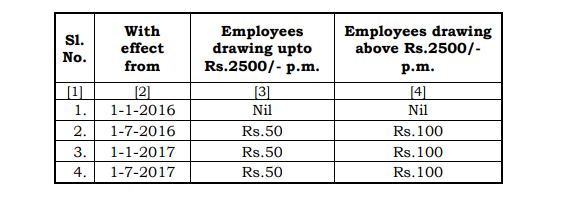 CENTRAL GOVERNMENT EMPLOYEES NEWS - DOPT ORDERS - EXPECTED DA - 7TH