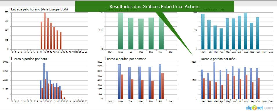 Performance dos Gráficos Robô Price Action