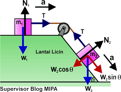 Rumus Percepatan dan Tegangan Tali pada Sistem Katrol di bidang datar dan miring licin