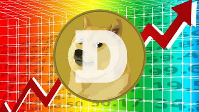 DogeCoin noting some gains once again