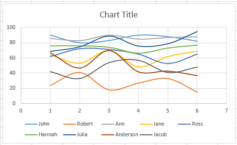 Scatter chart - axis swapped