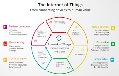 https://www.rit-magic.tk/2019/02/what-is-internet-of-things.html