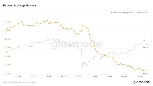 Số dư Bitcoin trên các sàn giao dịch tiếp tục sụt giảm