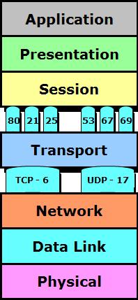 OSI Model - Multiplexing and Demultiplexing