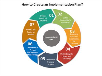 implementation plan steps,  project implementation plan