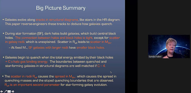 Big Picture Summary of Galaxy Structure and Formation (Source: Sandra Faber, AAS 237th meeting)