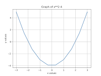 Write a Program to find the root of equation y = x2-4 which lies in [0,4]