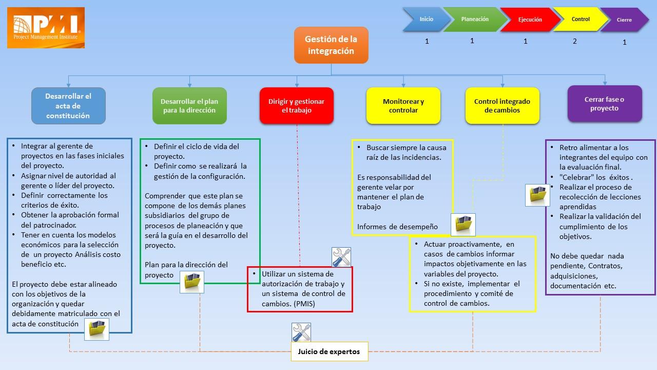 Gerencia de proyectos: metodología, pasión, arte y compromiso