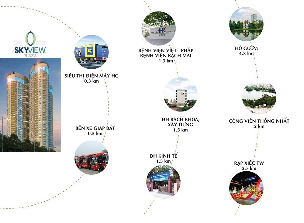 Liên kết vùng hoàn hảo Sky View Plaza