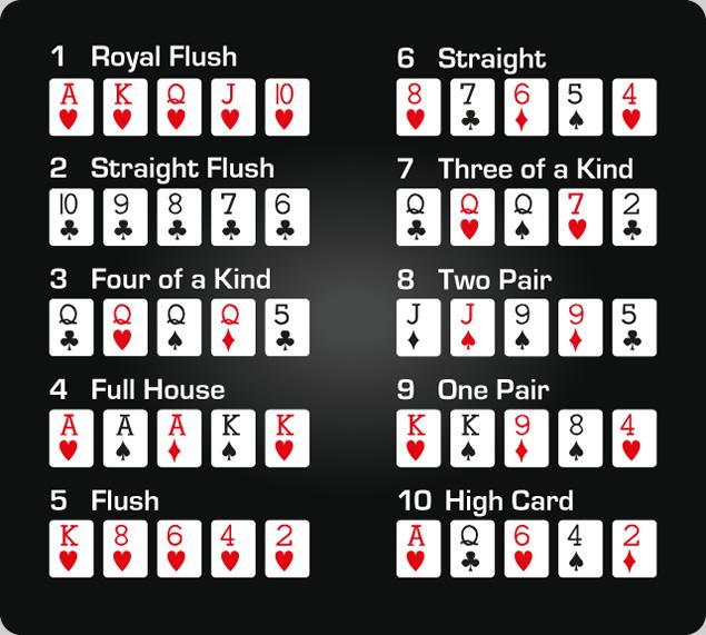 Strategi Poker Untuk Pemula