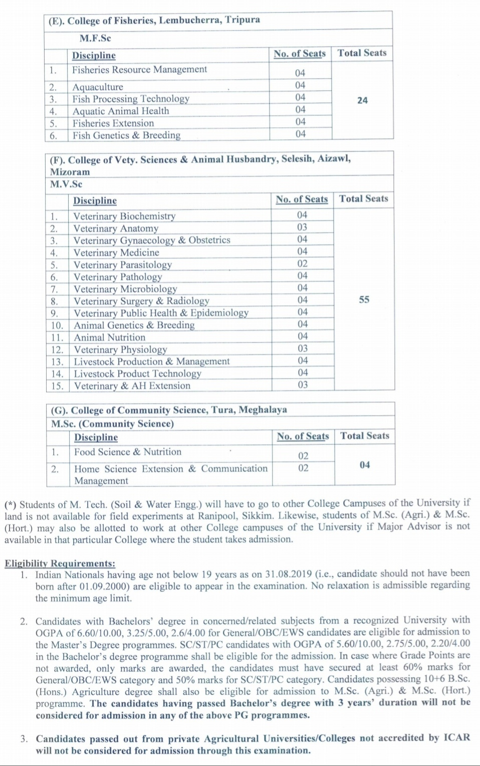 Central agriculture university imphal admission 2019 and number of seats,