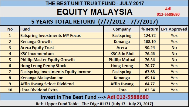 Invest Unit Trust Top 10 The Best Unit Trust Equity Malaysia July 2017
