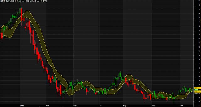 Narrow Band Trading System